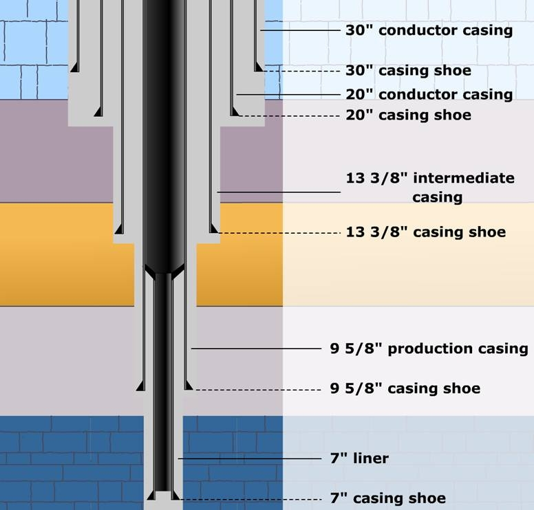 Introduction to casing drilling course