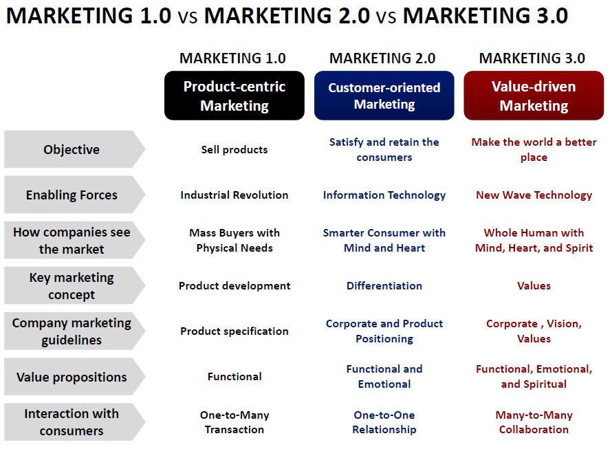 marketing and product objectives
