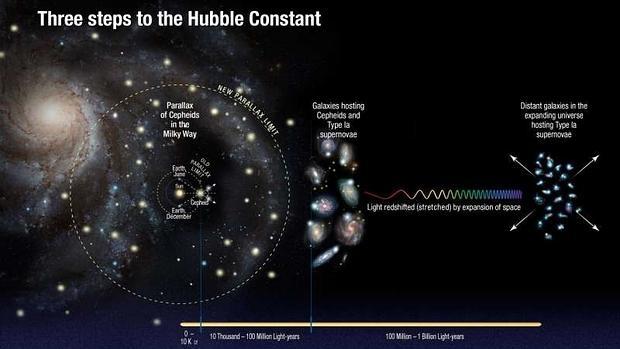 El Universo se está expandiendo más deprisa de lo que se pensaba
