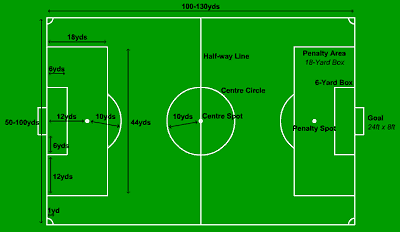 8 Man Football Positions Diagram http://wellandwizardsteamtalk.blogspot.com/2011/04/soccer-pitch-dimensions.html