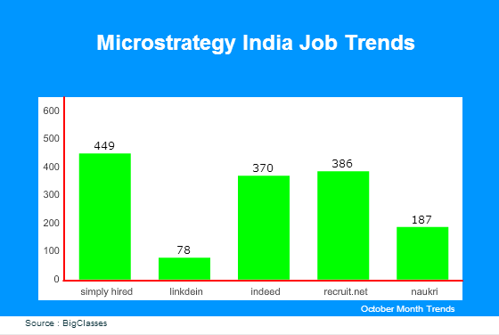 Microstrategy jobs in India