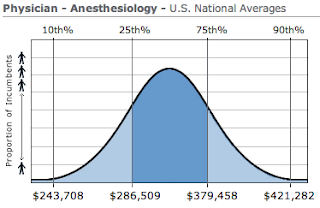 Anesthesiology Physician Salary