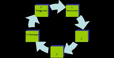 Pengembangan Sistem Informasi Kesehatan - contoh proposal penelitian .