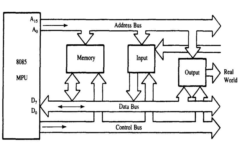Bus Organization - 8085 Microprocessor Architecture