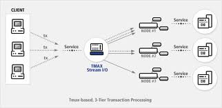 What Is Tps >> Information System B U S I N E S S B L U E I T