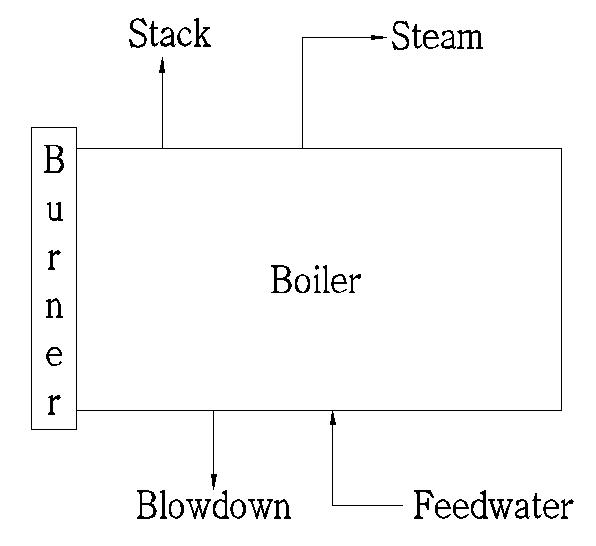 Steam Boiler: Simple Flow Diagram of Steam Boiler