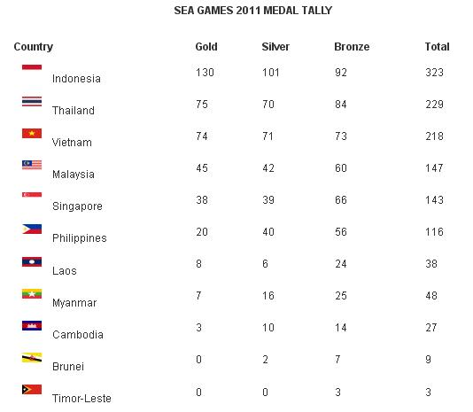 SEA Games 2011 Medal Tally