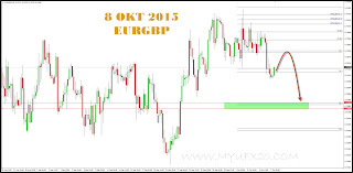 FOREX ANALYSIS / SIGNAL