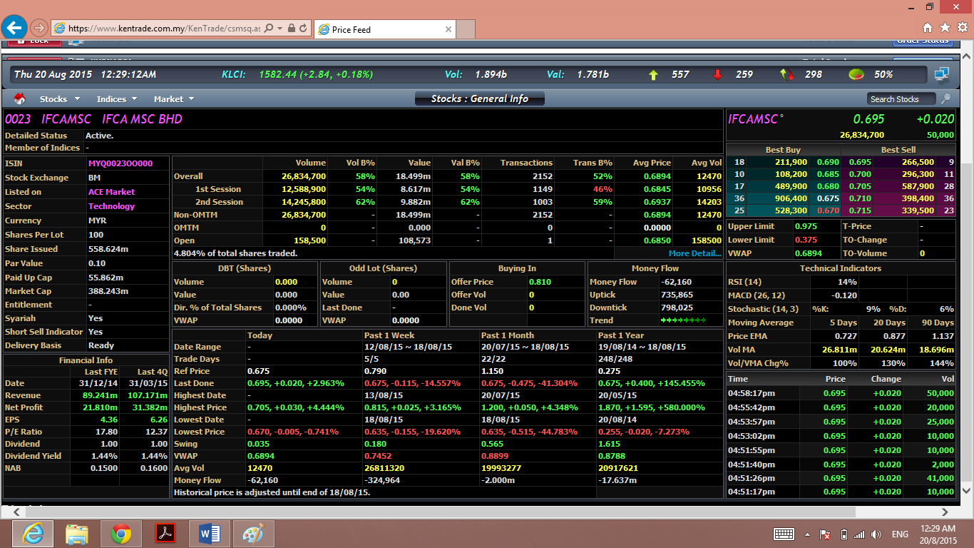 Forex platform malaysia