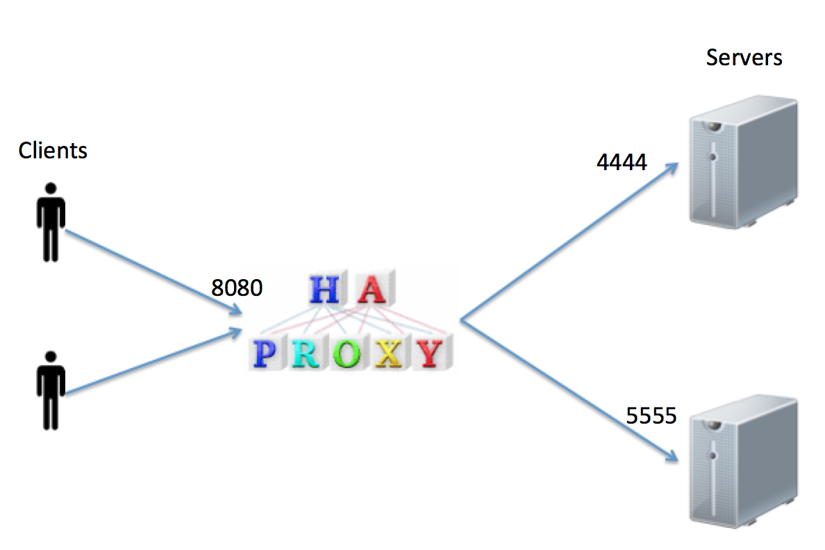 TCP Load Balancing with HAProxy | Azeez's Notes