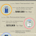 Most Expensive Medical Treatment : Infographic