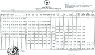 daftar gaji tni 2015
