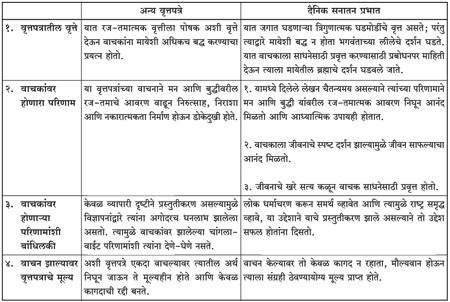 Dainik sanatan prabhat 10 25 15 for Dainik table