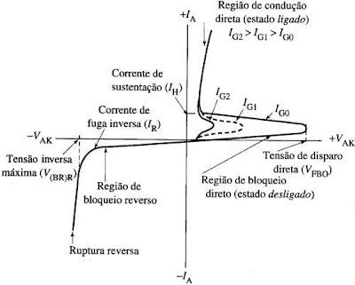 Curva caracteristica de disparo de um SCR, funcionamento do SCR