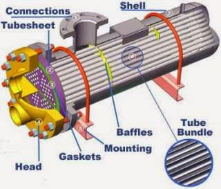 tube pada Heat Exchanger