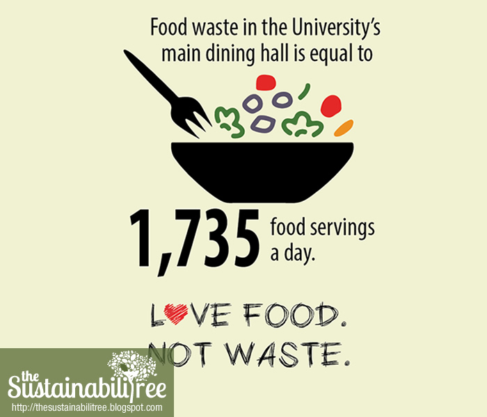 the amount of food tossed out in the dining hall amounts to 1735 meals a day