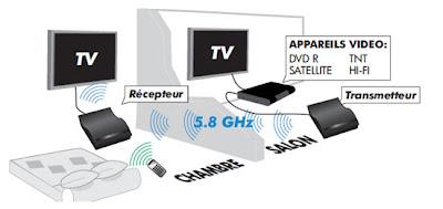 r ception satellite avec un transmetteur d image mes programmes sur toutes mes t l s. Black Bedroom Furniture Sets. Home Design Ideas