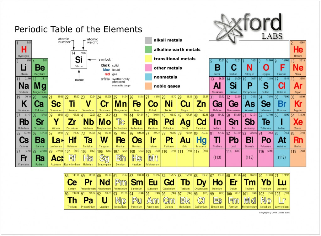 Periodic Table what is so on the periodic table : The Periodic Table