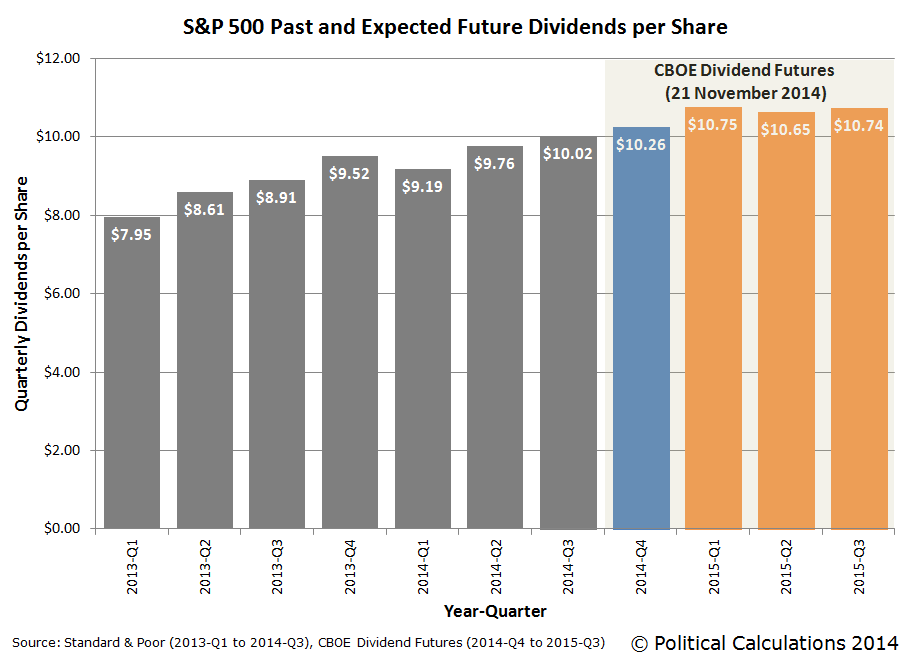 S&P 500 Past and Expected Future Quarterly Dividends per Share, Snapshot on 21 November 2014
