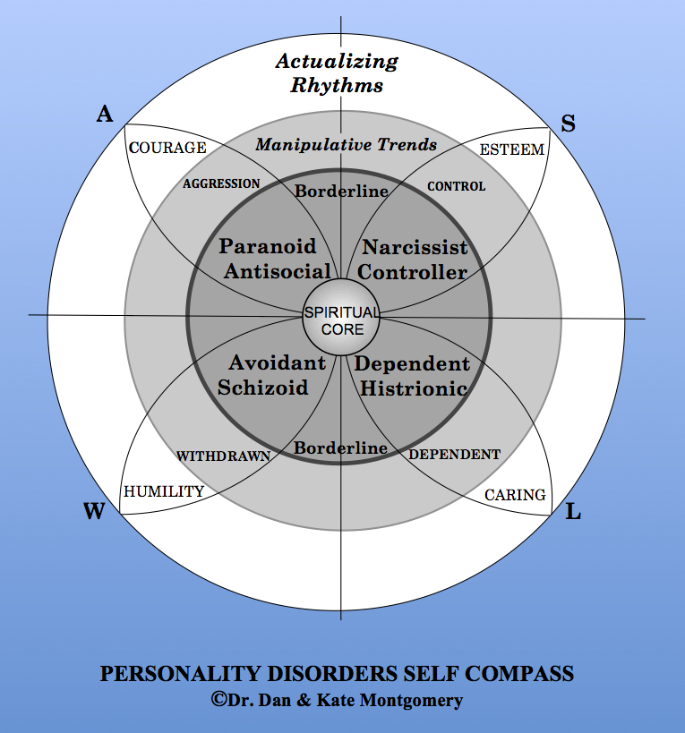 Types Personalities Beyond: Compass Therapy: Christian Psychology In Action: How