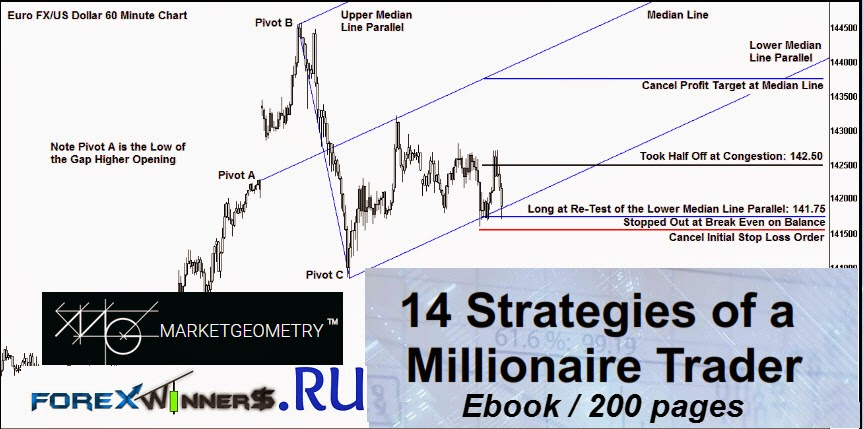 Forex strategies revealed pdf