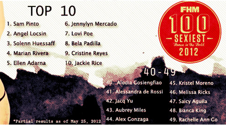 Angel Locsin and Sam Pinto battled neck-to-neck for the title of 100 Sexiest Women in the World 2012