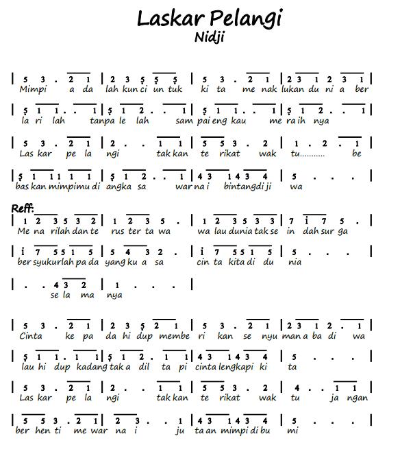 Not Angka Lagu Nasional - Bing
