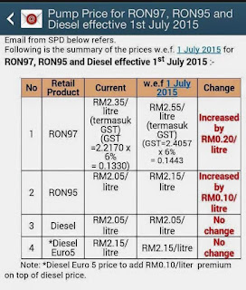 Harga minyak bermula 1 Julai 2015