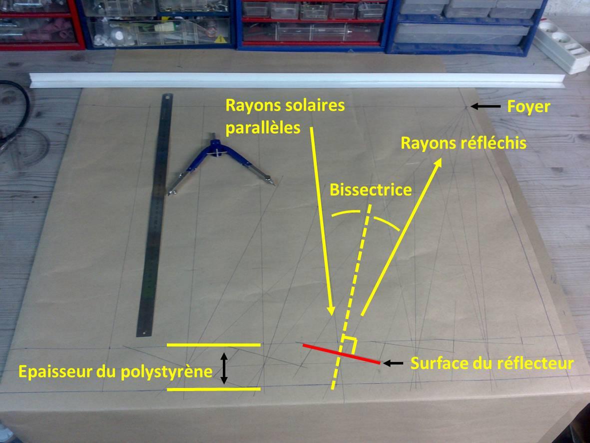 Ncl blog four solaire fresnel for Miroir de fresnel