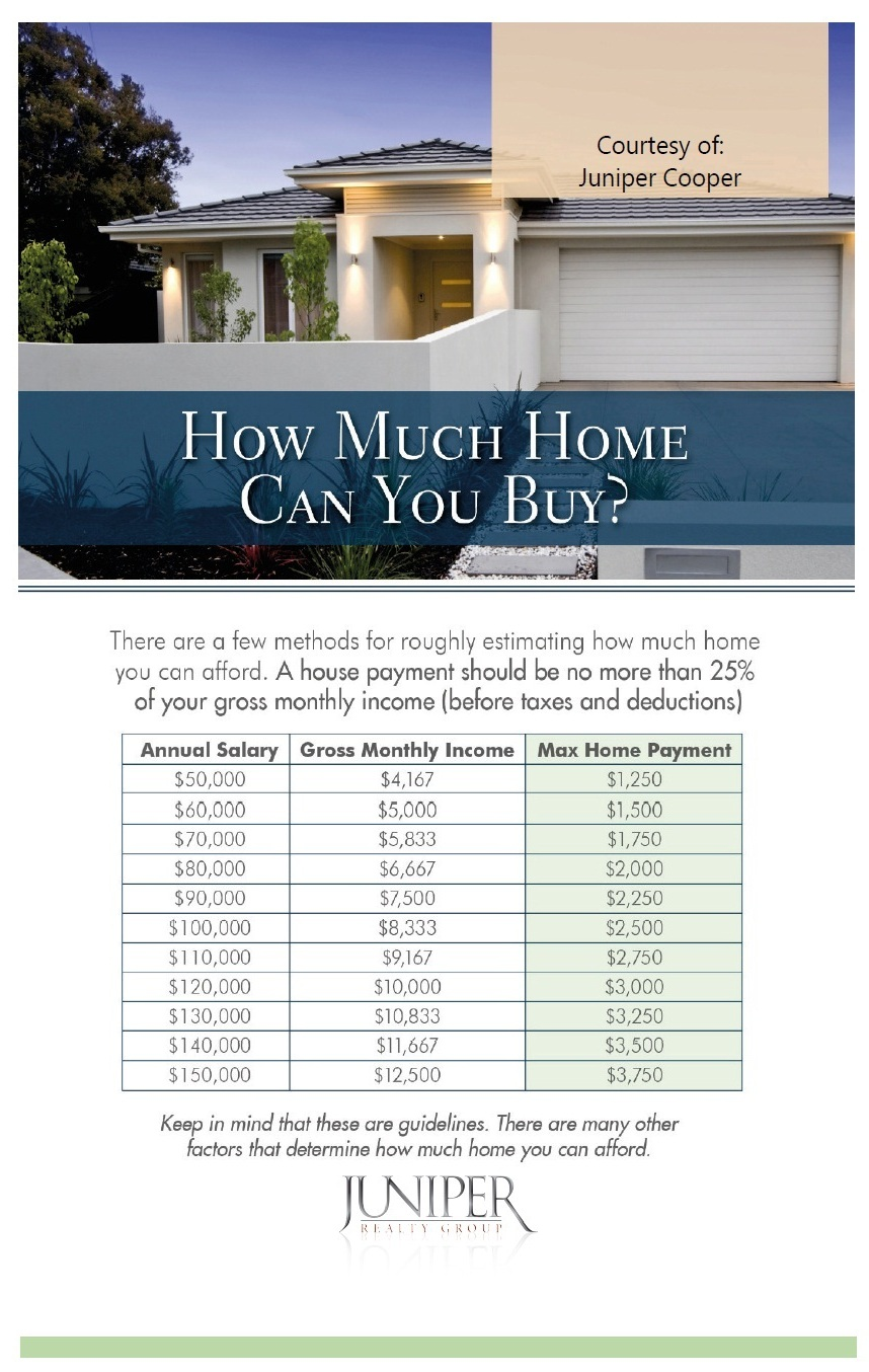 Methods on how much home can you afford in Boise ID