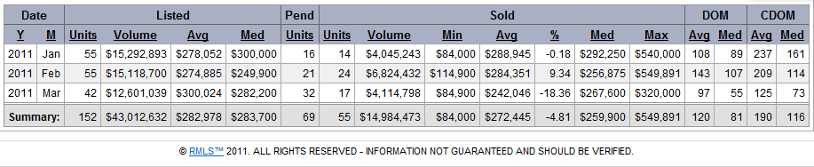 Washougal Real Estate Market Treand and Statistics for March 2011