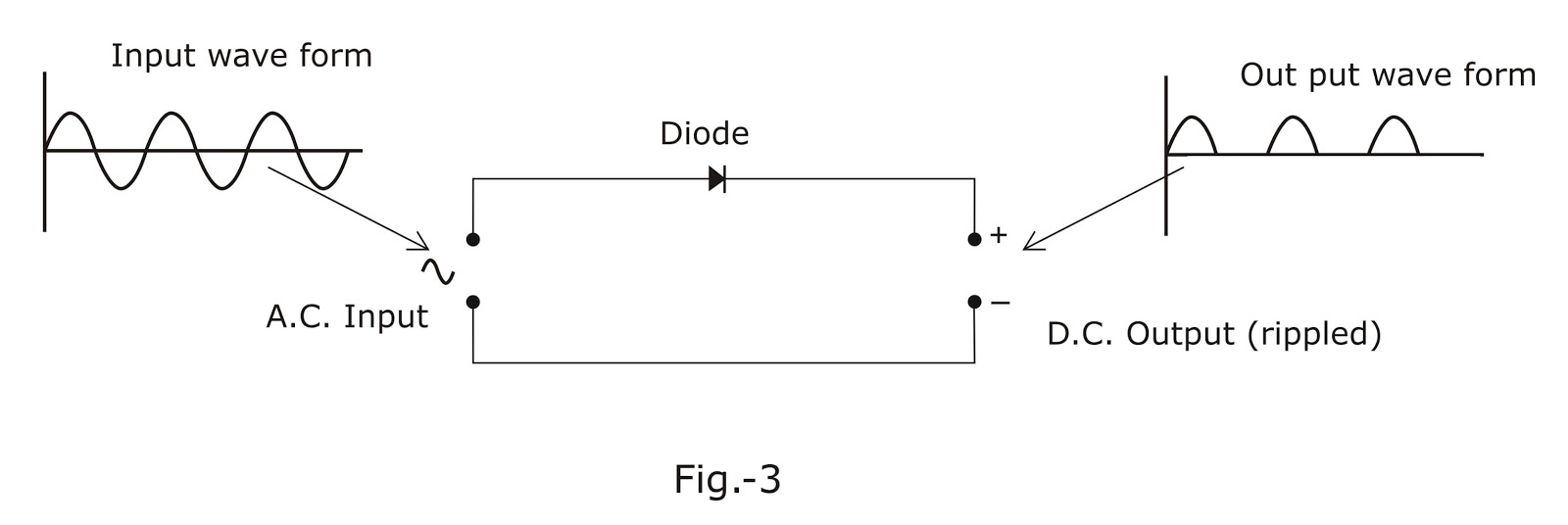 Electronic Circuits Dioderectifiercircuitjpg Selenium Diode Rectifier Germanium Silicon Diodes Or Metal Were In Use Mainly To Convert Rectify Ac Current Dc