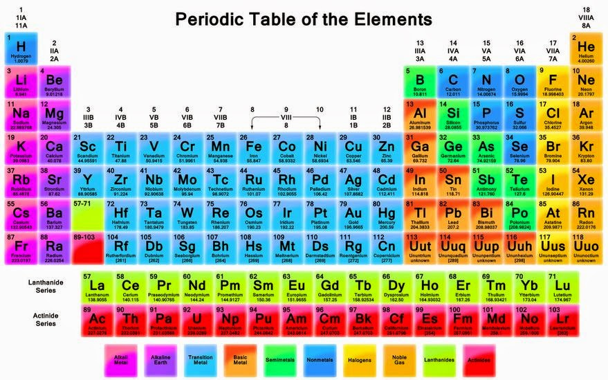 Industrial Chemistry Education Spot Periodic Tables And The