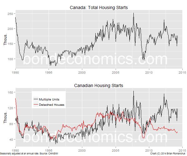 Chart: Canada Housing Starts