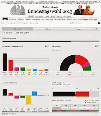 Wahlbeteiligung orginal