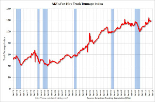ATA Trucking index unchanged in July