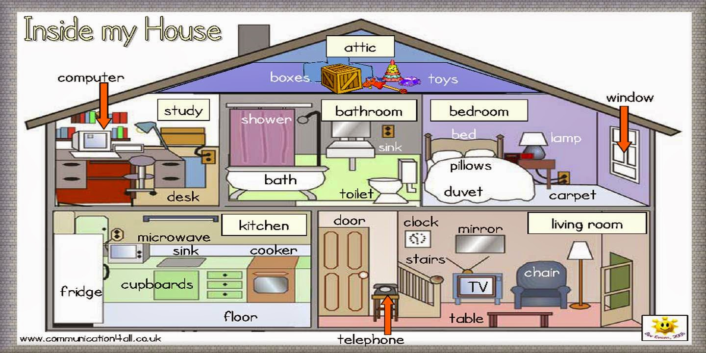 English care noun name place things for House of names