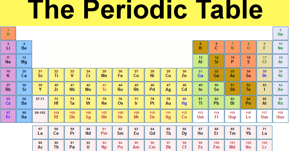 Tabel periodik kimia for Periodic table no 52