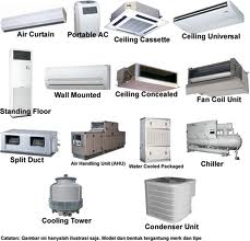 Electro Engineering Pakistan Types Of Air Conditioners