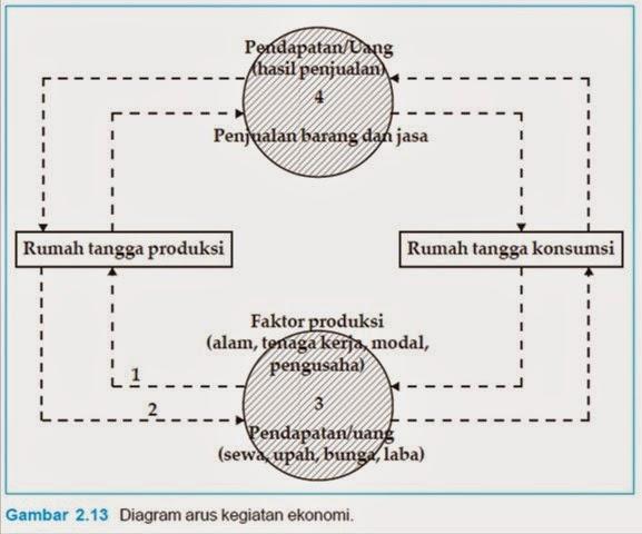Circular flow arus ekonomi 2 3 4 sektor wahid mahmudi circular flow arus ekonomi 2 3 4 sektor ccuart Image collections