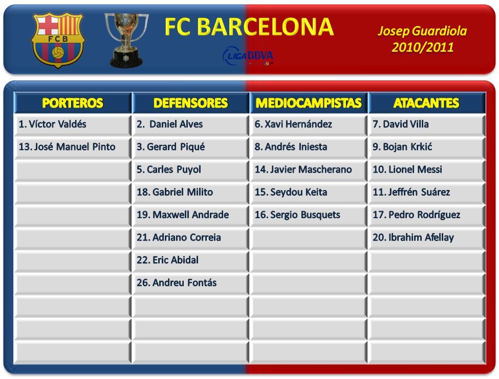 barcelona 2011 squad. FC Barcelona 2010/2011)