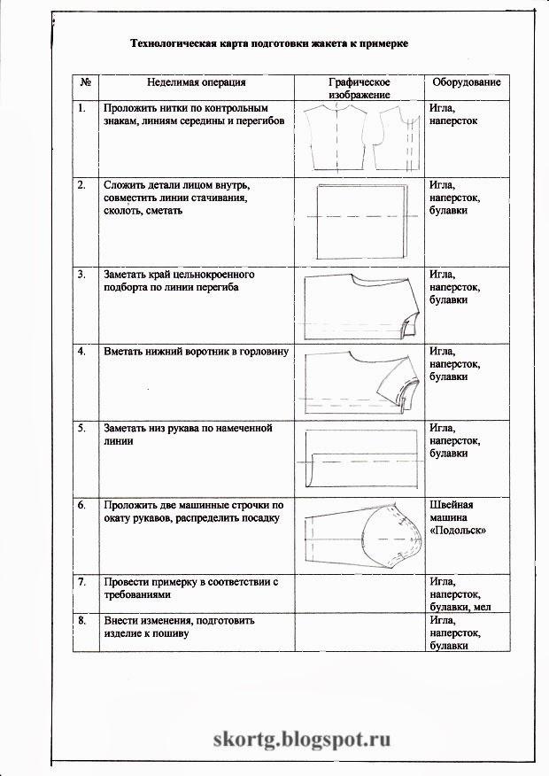 Разработка инструкционных карт