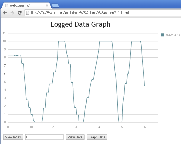 Line Chart Data Logger : Smart ia drawing db data with chart js arduino web logger