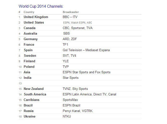 ترددات القنوات الناقلة لكاس العالم 2014 بالبرازيل