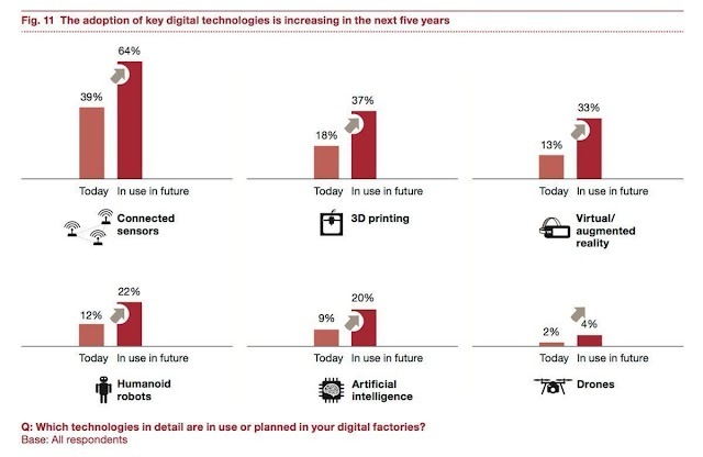 Which technologies in digital factories ?