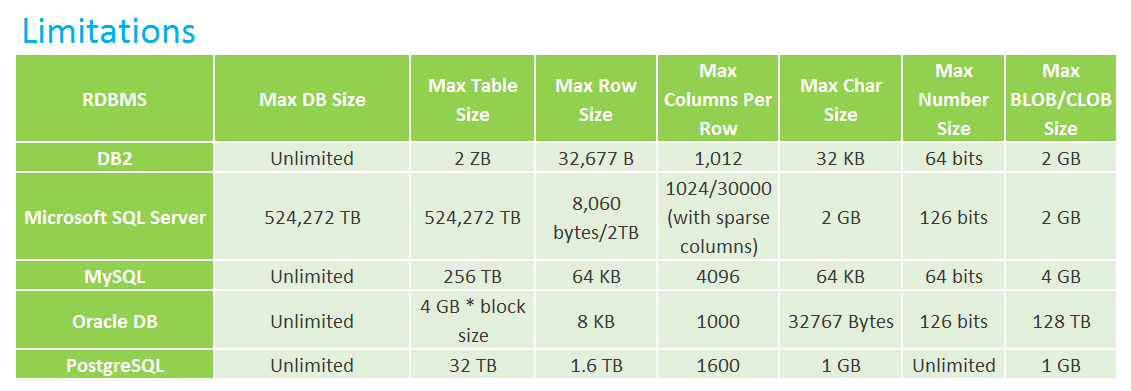 a comparison of postgresql and microsoft sql server and oracle mysql in terms of strengths Such as mysql, sql server, oracle, postgresql and amazon to compare a mysql rds instance to a sql server does it cost to run relational database.