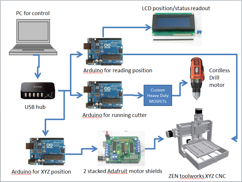 Siliconfish arduino xyz cnc d printer do over