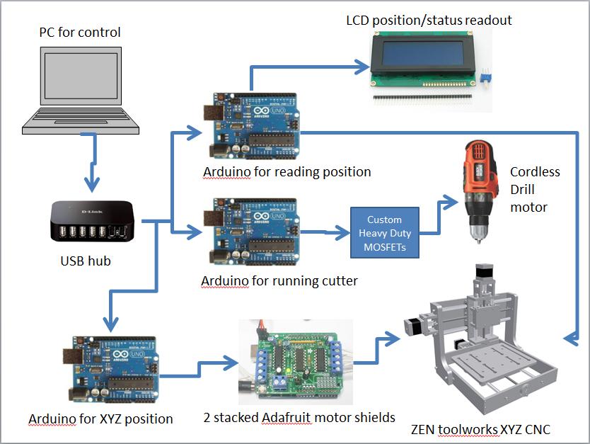 Чпу станок на arduino