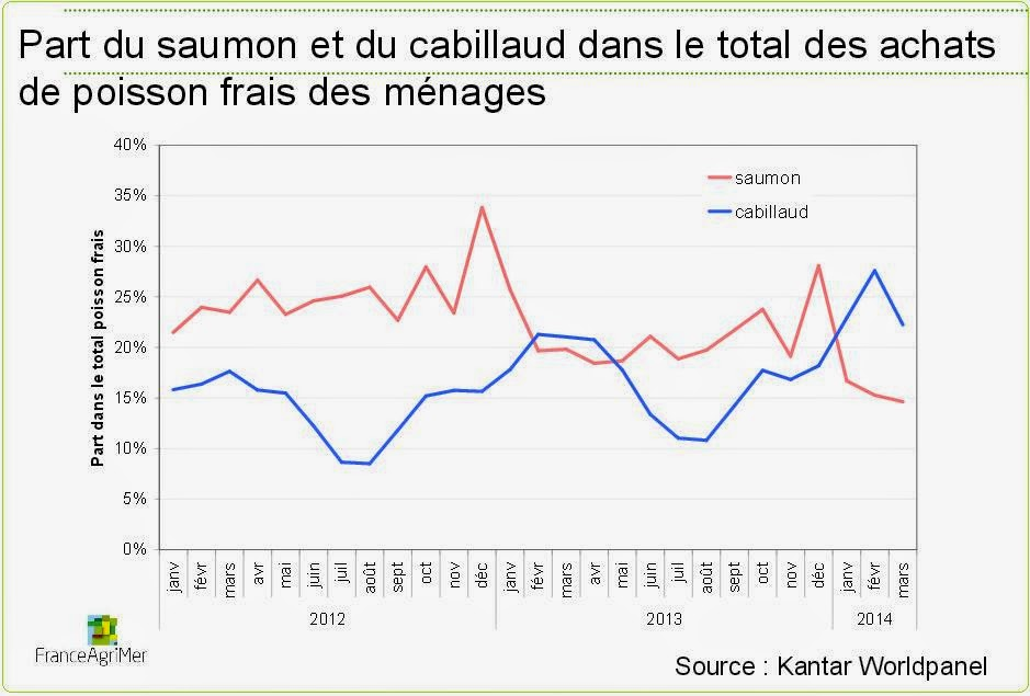 Actualit de la p che en europe et france 2014 2e trimestre - Prix du saumon ...