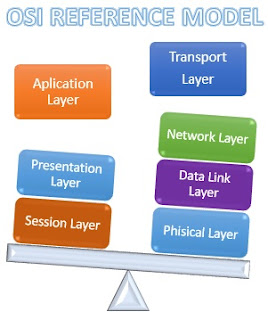 OSI Reference Model